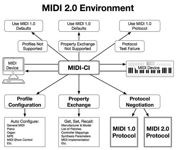 0-Environment-MIDI-CI-Overview-Diagram-9